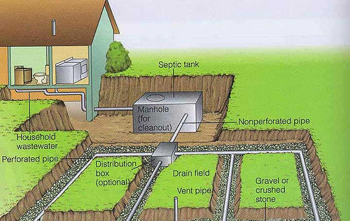 Household Septic Tank Systems in Baltimore MD