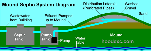 Sewage Treatment & Septic Pumping in Carroll County MD