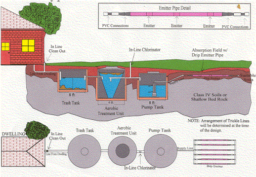 Septic Tank System Installation Repair In Carroll County