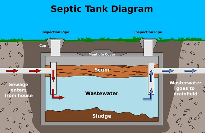 Septic Tank Installation for Homes in Baltimore